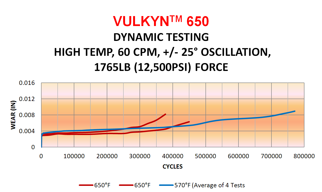 NHBB's Vulkyn® Liner Extends High-Temperature Limits